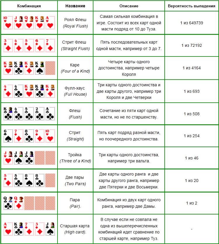 покер для начинающих играть онлайн